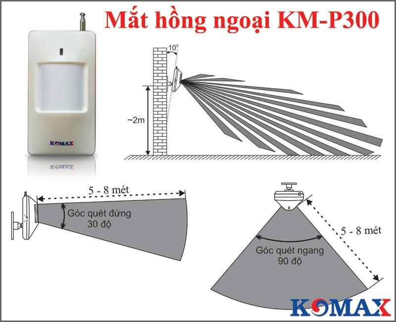 Góc quét của đầu dò KM-P300