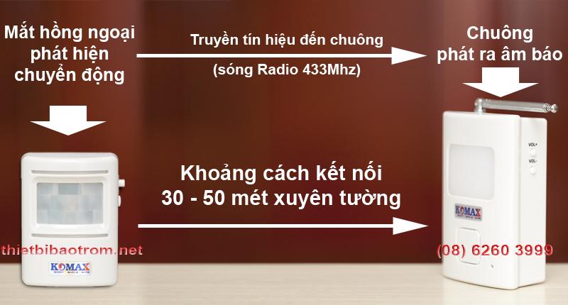 Khoảng cách kết nối của báo khách hồng ngoại KM-X850