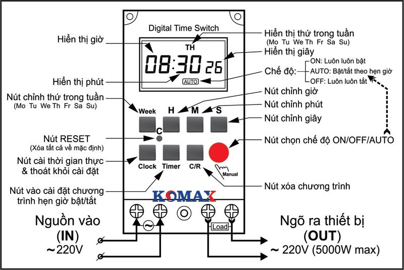 Màn hình hiển thị của timer hẹn giờ công nghiệp KM-SW02